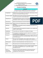 Economic Valuation Terminology