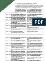 IGNOU Date Sheet June 2014