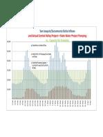 Feb to April 2014 Delta Inflows vs Exports