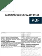 Modificaciones de La Ley 29338