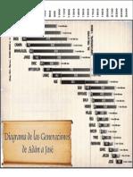 Diagrama de Las Generaciones de Adan a Jose