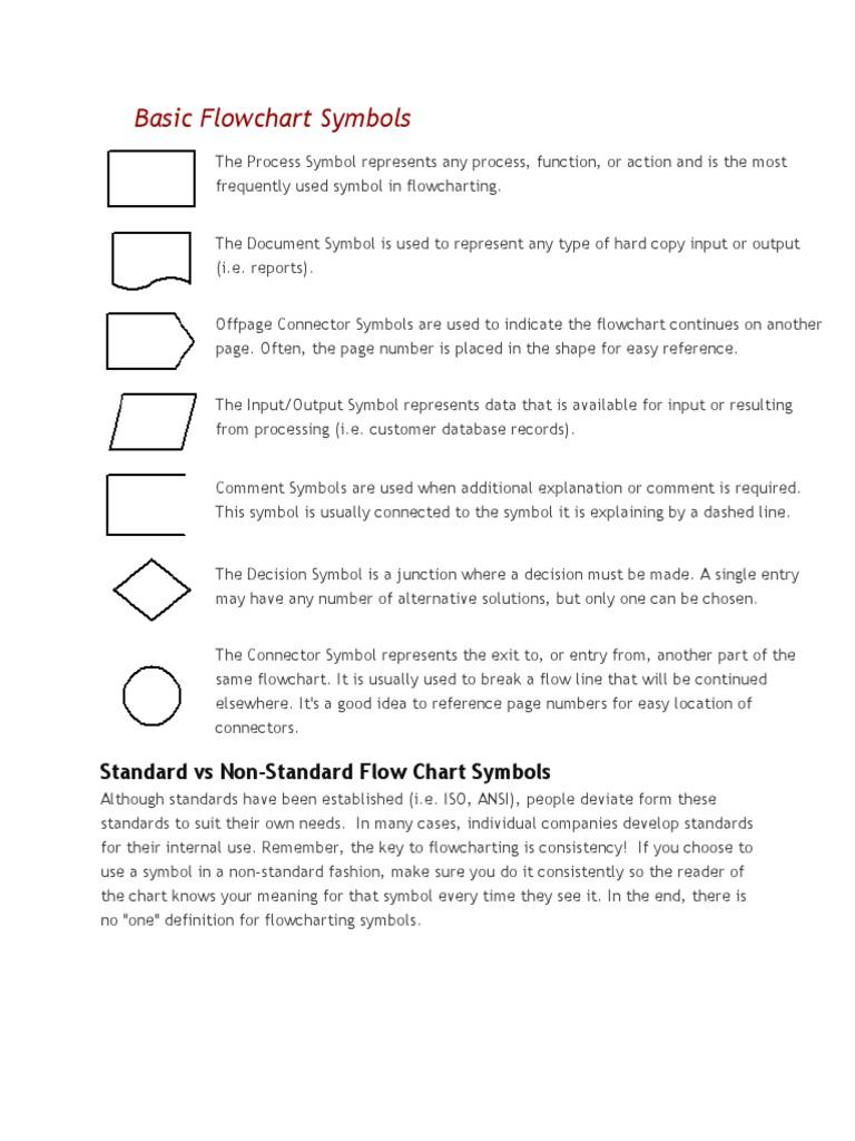 Basic Flowchart Symbols Control Flow Waste Management