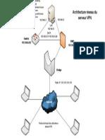 architecture rseau du serveur vpn
