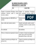 PARALELO TEMPERAMENTO Y CARÁCTER