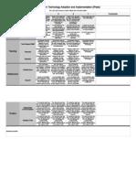 Technology Adoption and Implementation Rubric (Kilback_Miller) - Sheet1