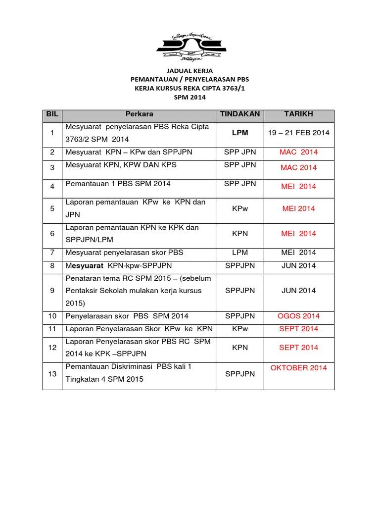 Standard Prosedur Kerja 2014