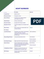 191. Heart Murmurs