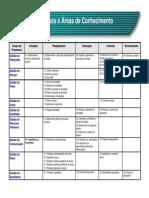 Grupo de Processos e Area de Conhecimento.