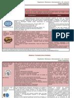 Cuadro Comparativo Organismos Mundiales