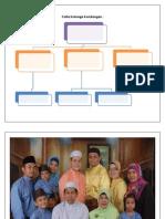 Carta Keluarga Kembangan