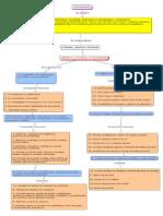 Mapa Conceptual de Contabilidad