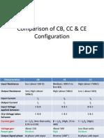 Comparison of CB, CC & CE Configuration
