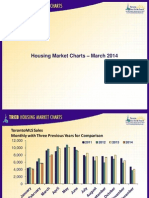 Toronto Housing Market Charts March 2014