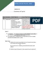 03_03_14_Amendmentsforimportersinexcise