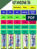 Understanding 5S Poster