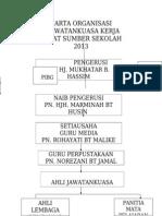 Carta Organisasi 2