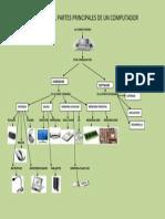Mapa Mental Partes Principales de Un Computador
