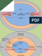 2. Communication Model