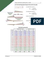 Tablice Za Kontinualne Nosace Preko 2 i 3 Polja Nejednakih Raspona