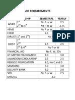 Grade Requirements