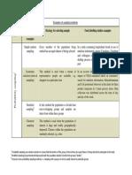 Examples of Sampling Methods