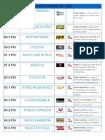 Radios Fm Dial de Lima