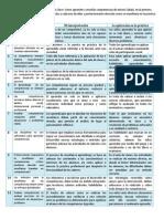 Cuadro de Analisis de La Jornada. 11 Ideas Clave