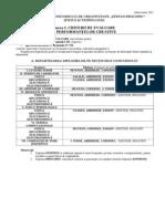 3.2 Criterii de Evaluare a Performantelor Creative (Actualizate)