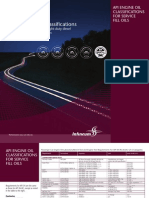 API Engine Oil Classifications 2010