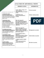 Scheme for Analysis of Abnormal Urine.
