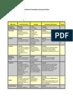 PowerPoint Presentation Assessment Rubric