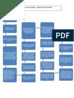 flowchart timeline
