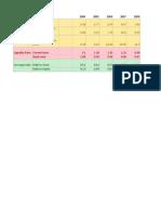 HP Financial Analysis