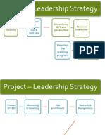 Leadership development program process