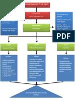 Struktur Organisasi D'Joli
