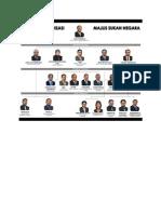 Carta Organisasi Sukan