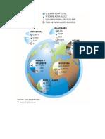 Distribucion Agua en La Tierra