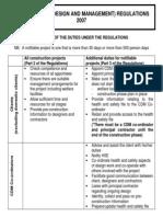 CDM 2007 Summary of Duties