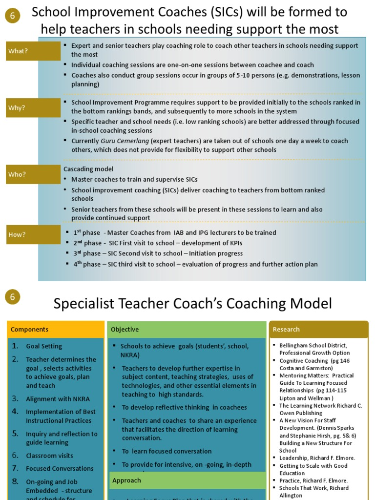 coaching model for school improvement Instructional leadership and school improvement  there seems to be a presumption with transactional models in systems where  school improvement is a distinct .