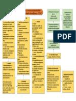 mapa conceptual de evalucación psicopedagogica.pdf