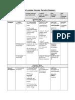 portfolio learning outcome narrative summary