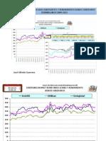 Indice EMBI y Rendimientos Bonos Soberanos Dominicanos 2009-2013