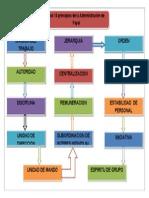 Los 14 Principios de La Administracion de Fayol