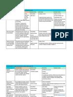 766 Portfolio 2 Alignment Chart TSG Project