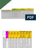 Sunil Production Chart
