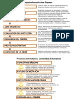 Ficha 1.0 Mapa Conceptual de Proyectos Inmobiliarios