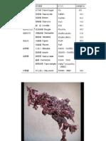 7. Porphyry Copper