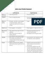 summative versus formative assessment