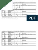 Athlete Training Formula in Season Phase 1 Accumulation1