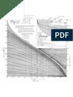 Khoslas Pressure Curves